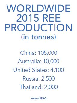 Worldwide 2015 REE production