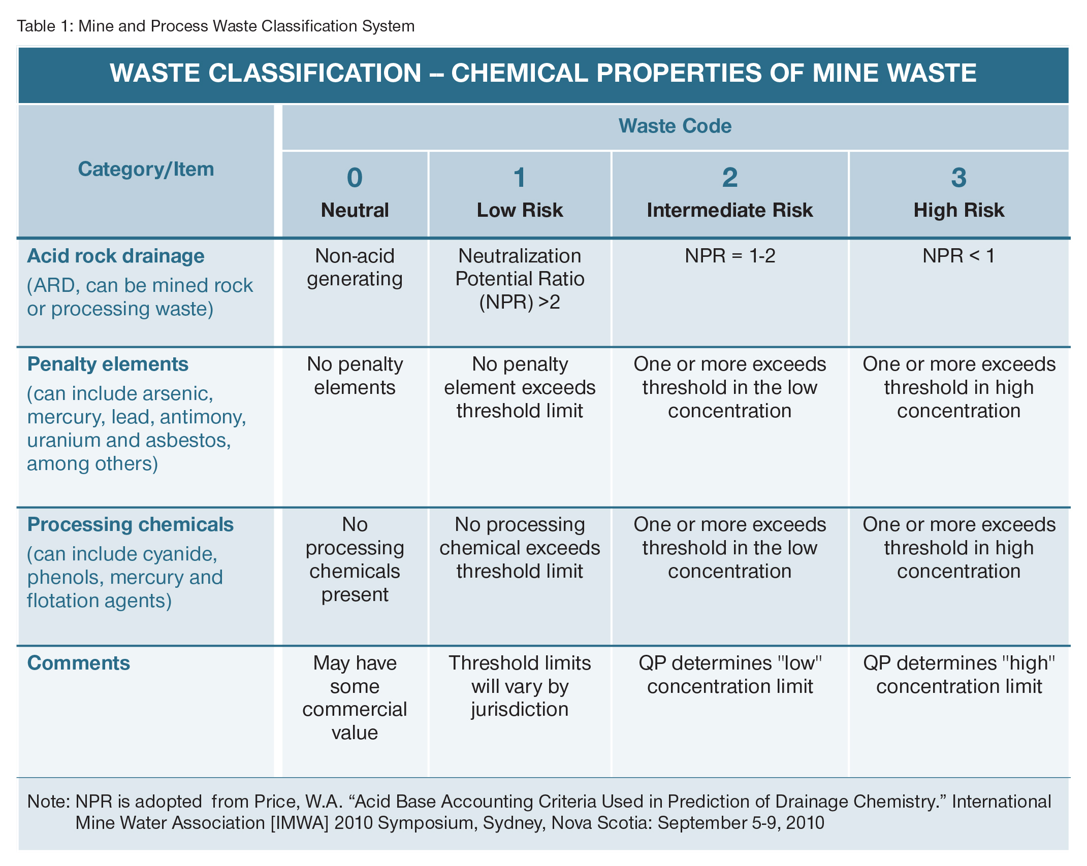 CIM-proposed-mine-waste-classification-table