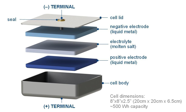Molten Salt Battery : A layered approach